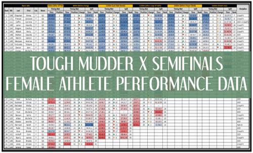 Tough Mudder X SEMIFINAL Female Athlete Performance Data