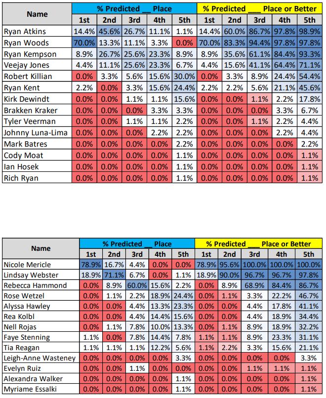 Yancy Camp Spartan Alabama Prediction Results