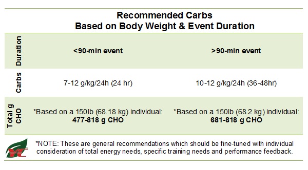 YCN Event-Based Carb Recommendations by Corinna Coffin, MS, RD