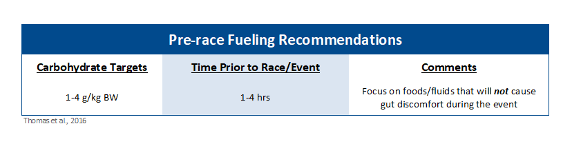 YCN Pre-race Fueling Recommendations