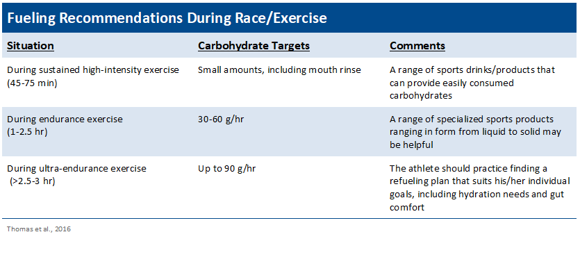 YCN Fueling Recommendations During Race/Exercise