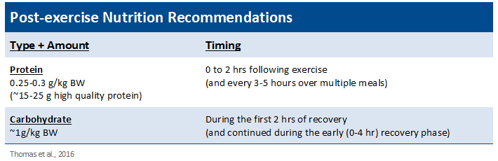 YCN Post-exercise Nutrition Recommendations